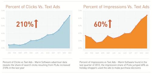 商品リスト広告の表示回数とクリックの増加